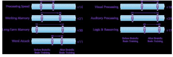 brainrx-results-chart